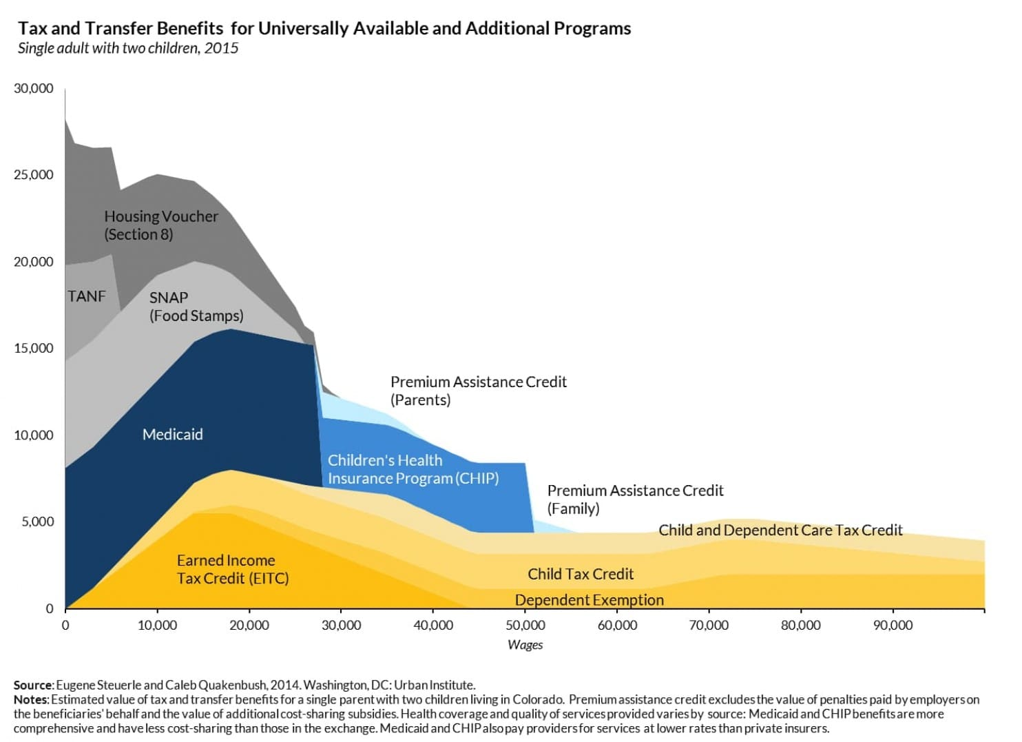 declining benefit program participation with increased income