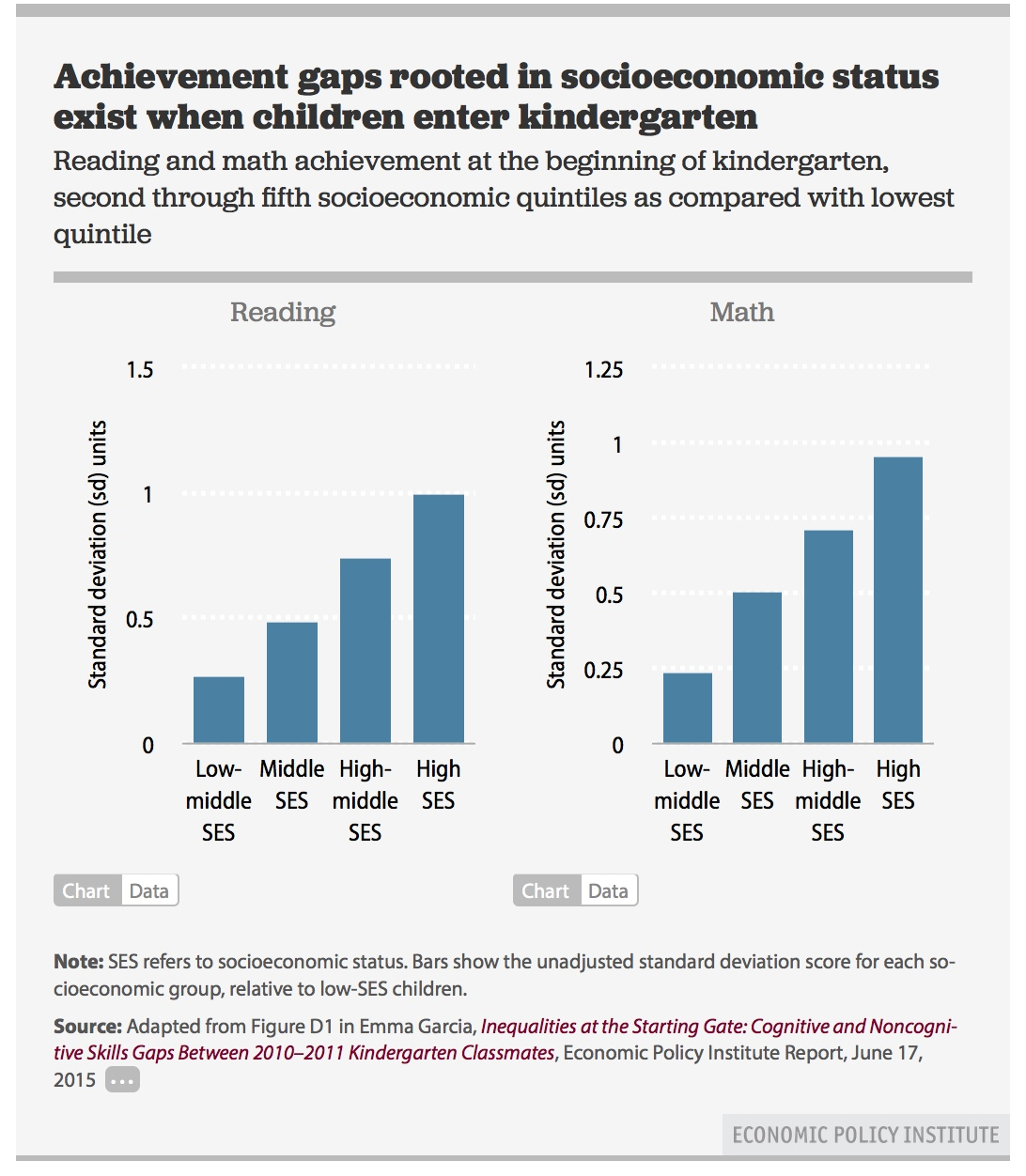 achievement gaps in kindergarten rooted in socioeconomic status epi