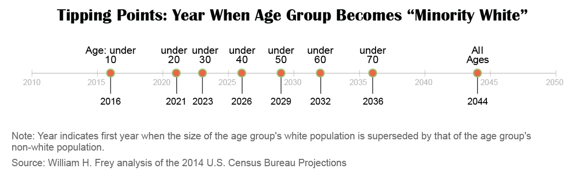 tipping points when age group becomes minority white