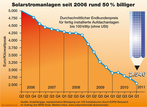 germany rooftop solar prices 2006-11
