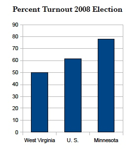 voter turnout mn vs us