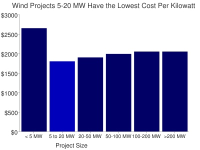 wind projects 5-20 mw have lowest cost per kw